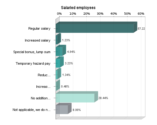 how are companies dealing with incentive pay (salary)